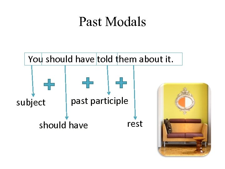 Past Modals You should have told them about it. subject past participle should have