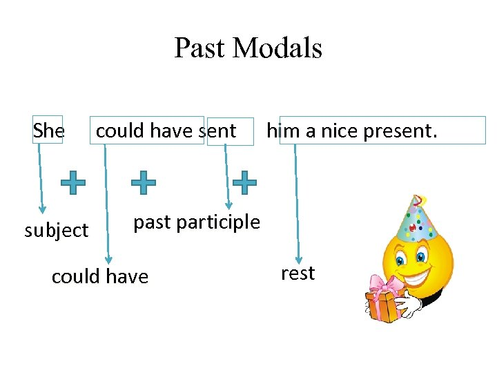 Past Modals She subject could have sent him a nice present. past participle could