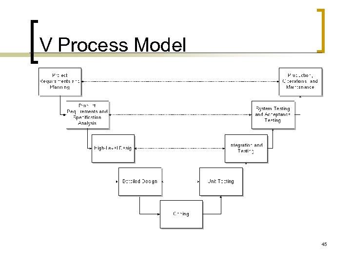 V Process Model 45