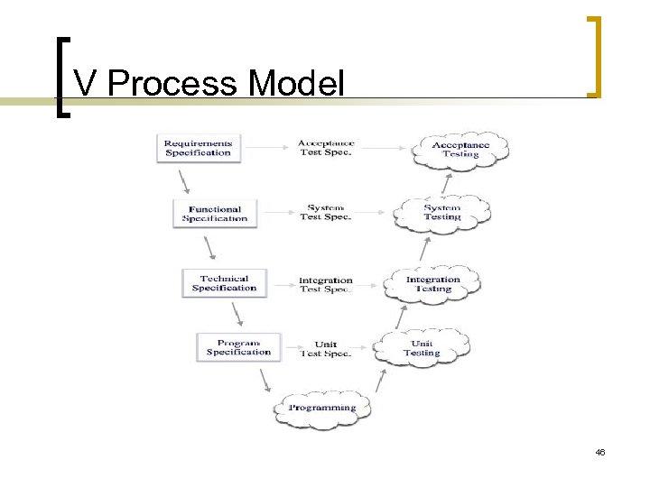 V Process Model 46