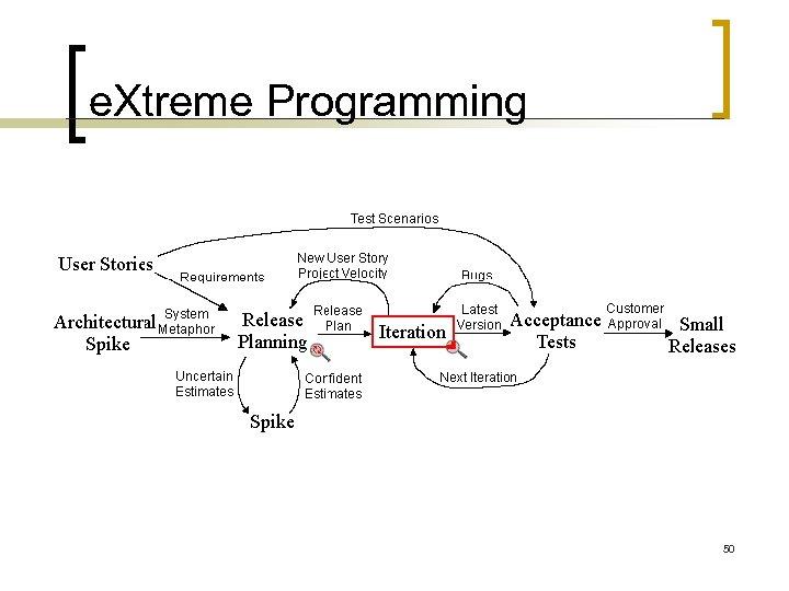e. Xtreme Programming 50