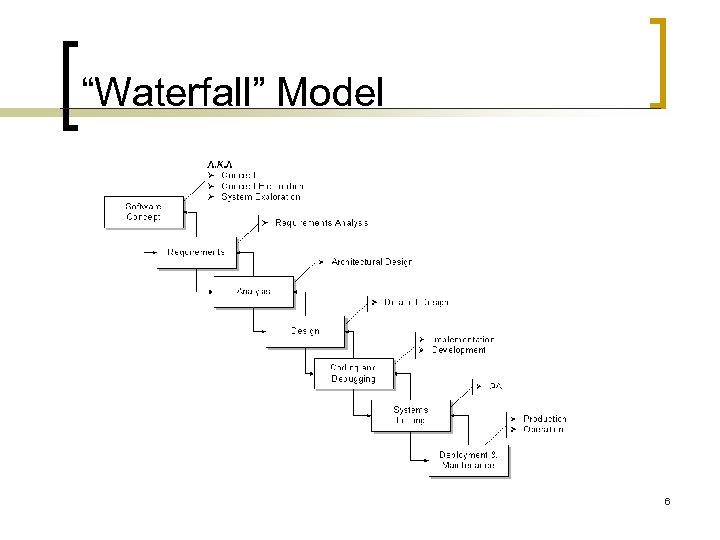 """Waterfall"" Model 6"