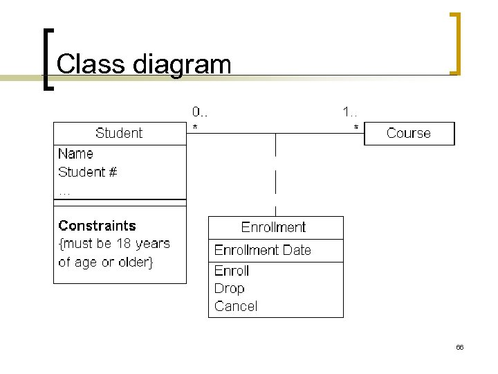 Class diagram 66
