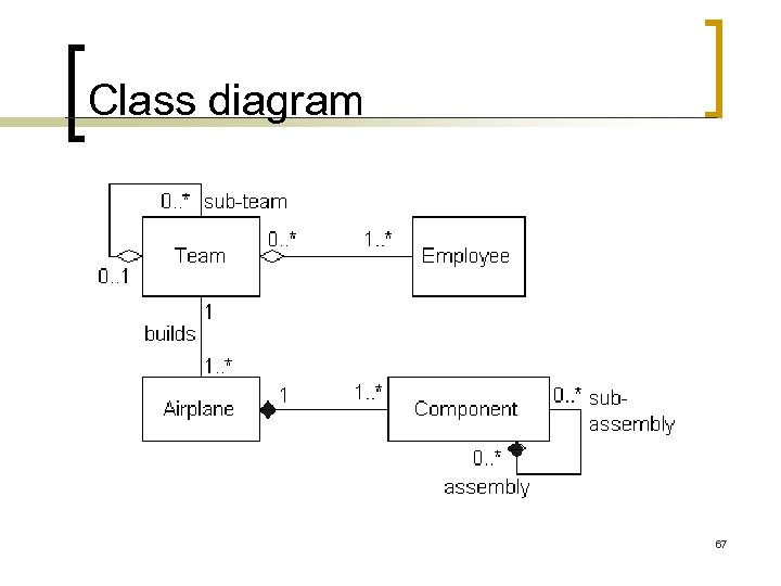 Class diagram 67