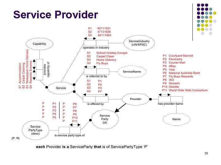 Service Provider 13