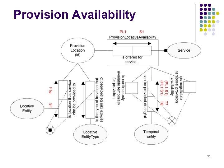 Provision Availability 15