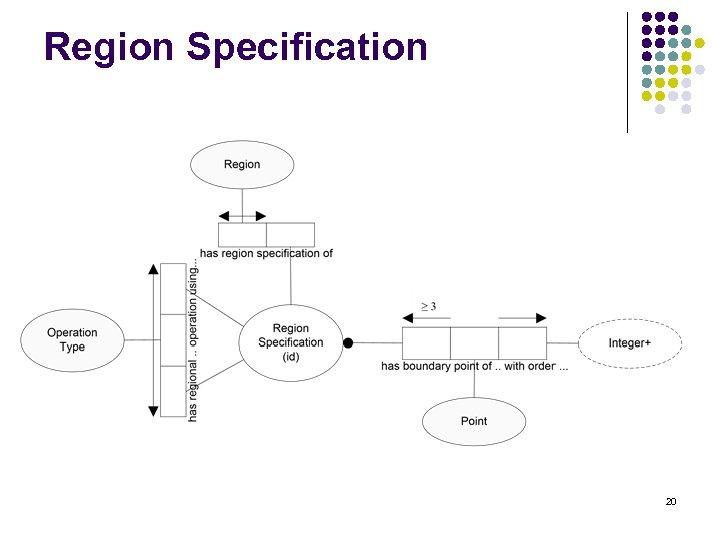 Region Specification 20