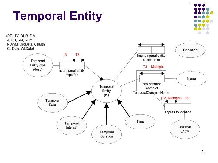 Temporal Entity 21