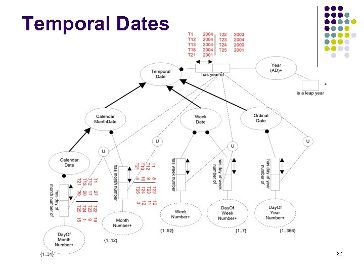 Temporal Dates 22
