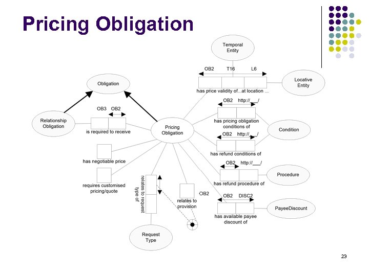 Pricing Obligation 23