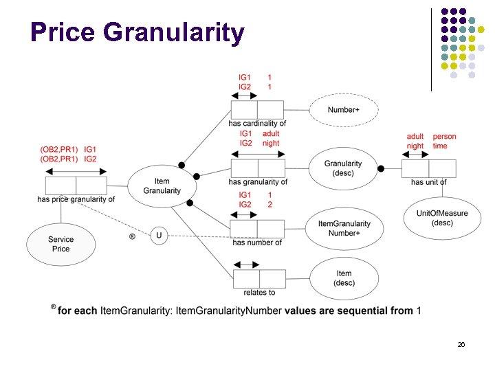 Price Granularity 26