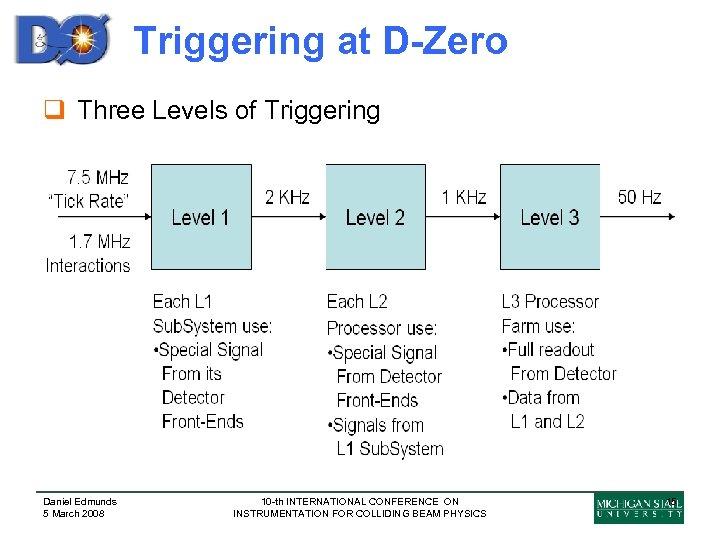 Triggering at D-Zero q Three Levels of Triggering Daniel Edmunds 5 March 2008 10