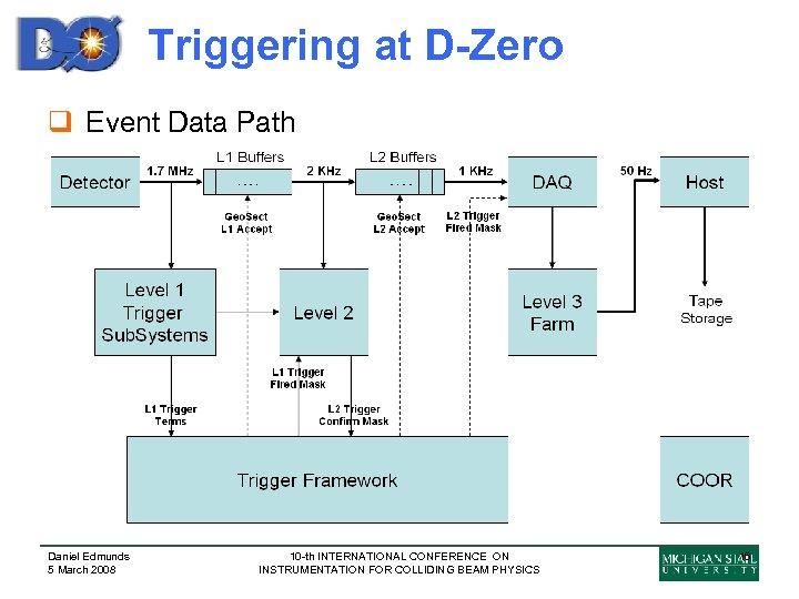 Triggering at D-Zero q Event Data Path Daniel Edmunds 5 March 2008 10 -th