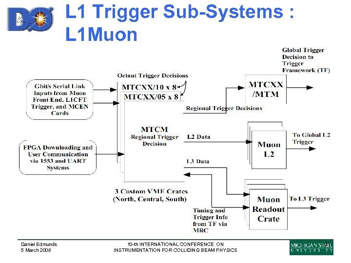L 1 Trigger Sub-Systems : L 1 Muon Daniel Edmunds 5 March 2008 10