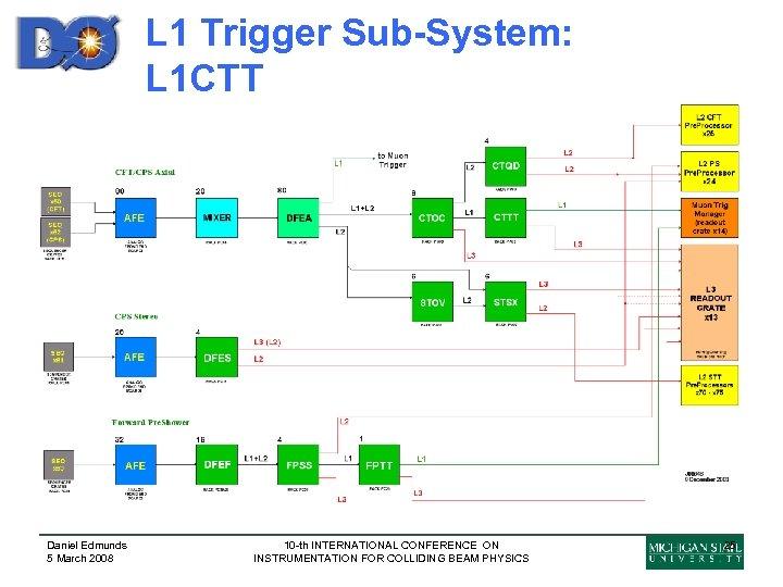 L 1 Trigger Sub-System: L 1 CTT Daniel Edmunds 5 March 2008 10 -th
