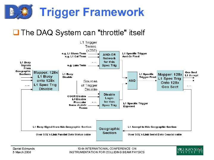 Trigger Framework q The DAQ System can