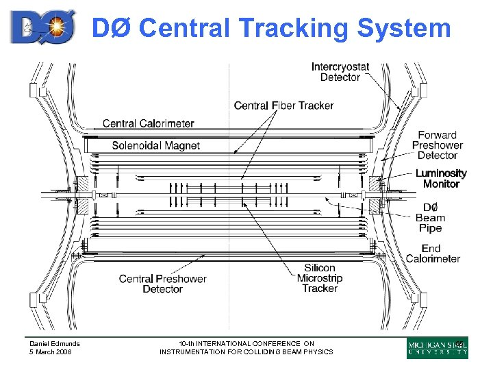 DØ Central Tracking System Daniel Edmunds 5 March 2008 10 -th INTERNATIONAL CONFERENCE ON