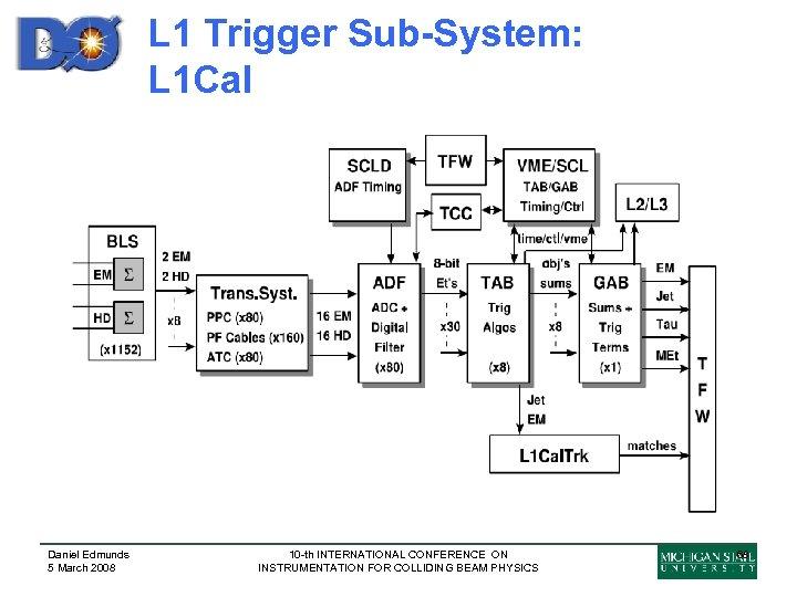 L 1 Trigger Sub-System: L 1 Cal Daniel Edmunds 5 March 2008 10 -th