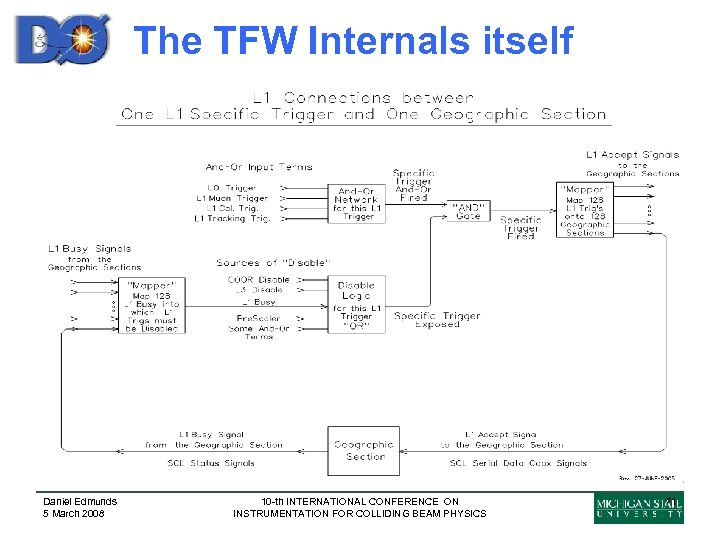 The TFW Internals itself Daniel Edmunds 5 March 2008 10 -th INTERNATIONAL CONFERENCE ON