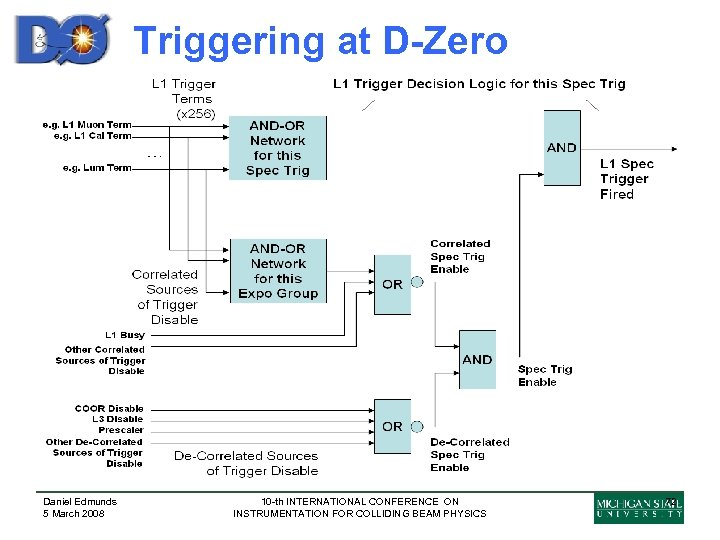 Triggering at D-Zero Daniel Edmunds 5 March 2008 10 -th INTERNATIONAL CONFERENCE ON INSTRUMENTATION