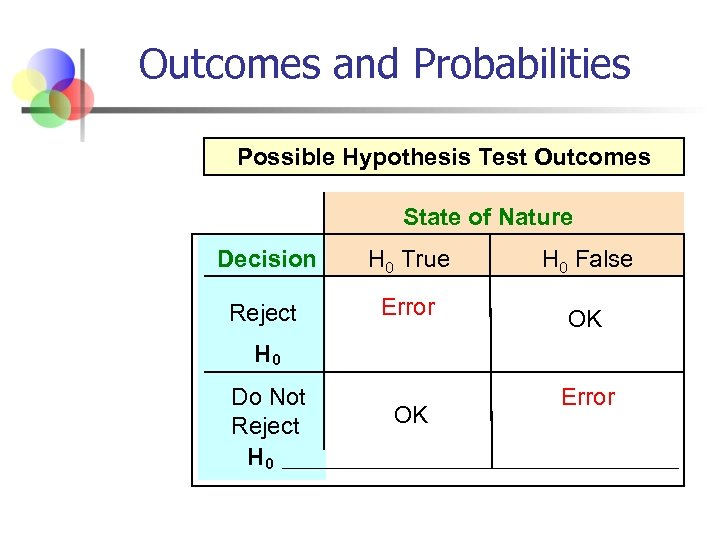Outcomes and Probabilities Possible Hypothesis Test Outcomes State of Nature Decision H 0 True