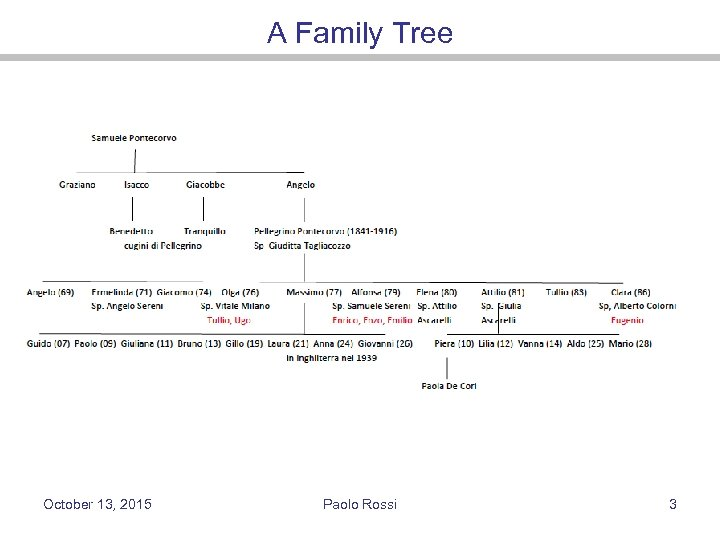 A Family Tree October 13, 2015 Paolo Rossi 3