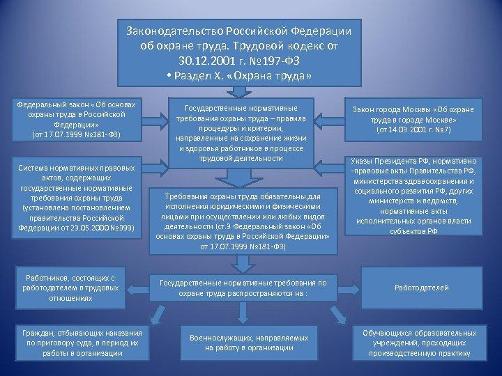 Законодательство Российской Федерации об охране труда. Трудовой кодекс от 30. 12. 2001 г. №