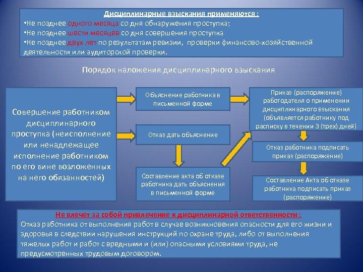 Дисциплинарные взыскания применяются : • Не позднее одного месяца со дня обнаружения проступка; •