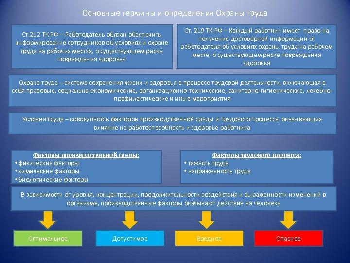 Основные термины и определения Охраны труда Ст. 212 ТК РФ – Работодатель обязан обеспечить