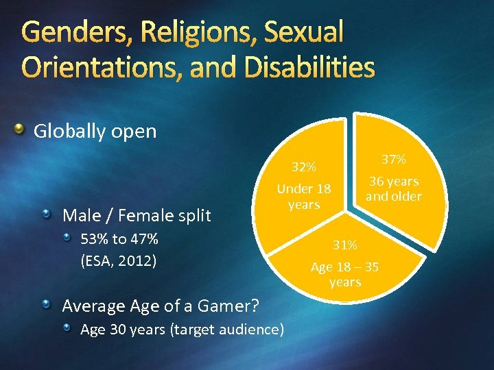 Genders, Religions, Sexual Orientations, and Disabilities Globally open Male / Female split 32% Under