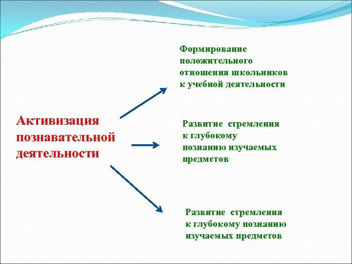 Формирование положительного отношения школьников к учебной деятельности Активизация познавательной деятельности Развитие стремления к глубокому