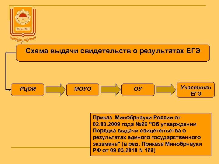 Схема выдачи свидетельств о результатах ЕГЭ РЦОИ МОУО ОУ Участники ЕГЭ Приказ Минобрнауки России
