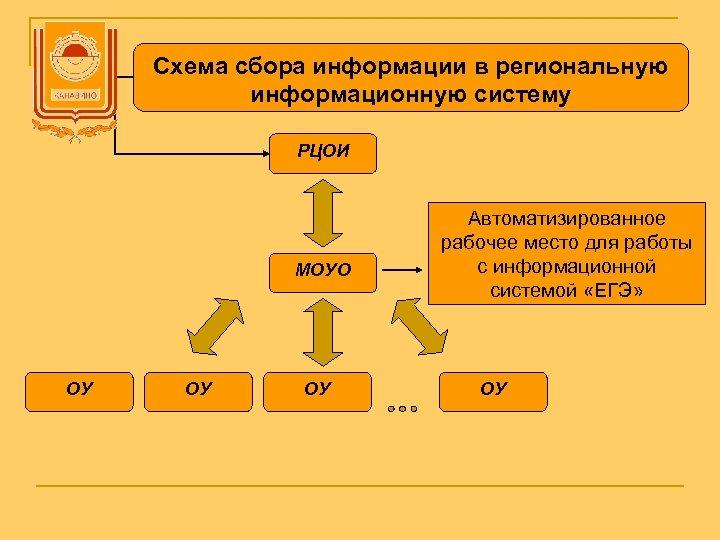 Схема сбора информации в региональную информационную систему РЦОИ МОУО ОУ ОУ ОУ Автоматизированное рабочее