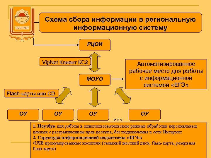 Схема сбора информации в региональную информационную систему РЦОИ Vip. Net Клиент КС 2 МОУО