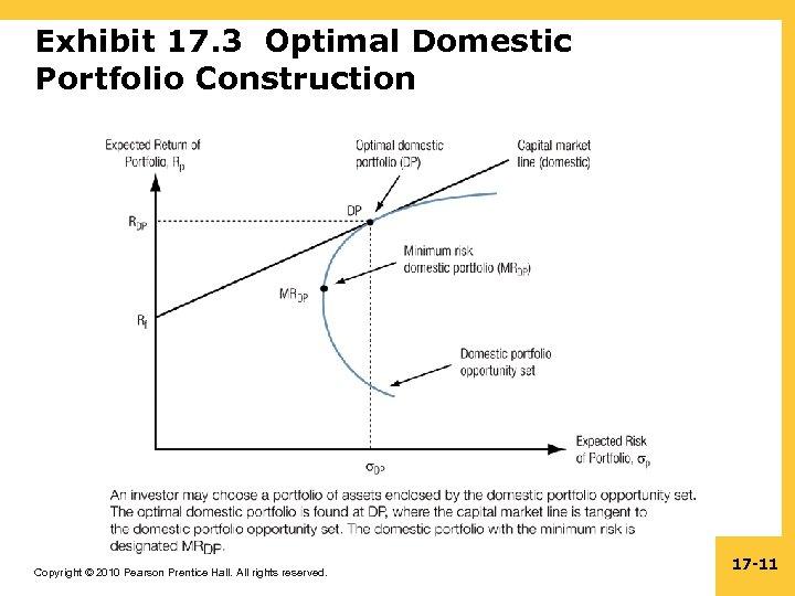 Exhibit 17. 3 Optimal Domestic Portfolio Construction Copyright © 2010 Pearson Prentice Hall. All