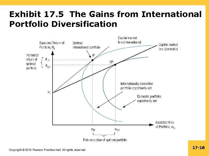 Exhibit 17. 5 The Gains from International Portfolio Diversification Copyright © 2010 Pearson Prentice