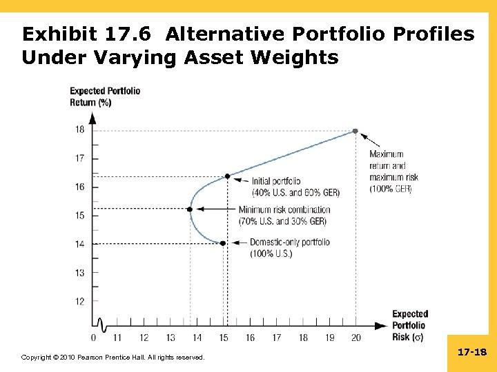 Exhibit 17. 6 Alternative Portfolio Profiles Under Varying Asset Weights Copyright © 2010 Pearson