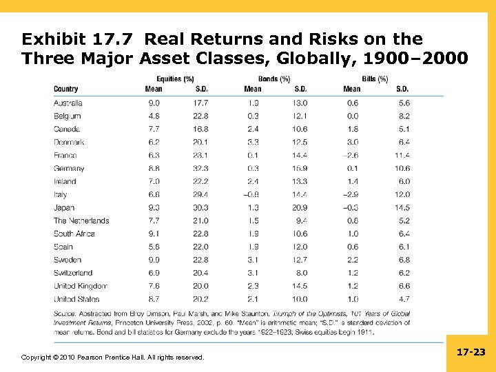 Exhibit 17. 7 Real Returns and Risks on the Three Major Asset Classes, Globally,