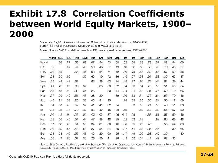 Exhibit 17. 8 Correlation Coefficients between World Equity Markets, 1900– 2000 Copyright © 2010