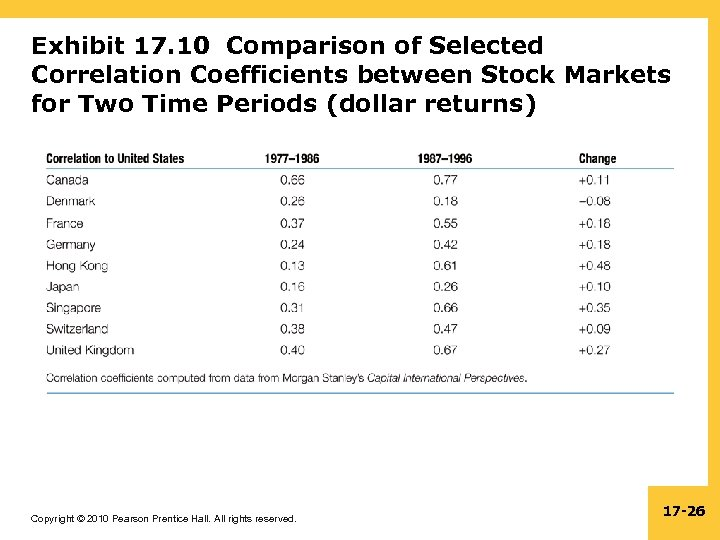 Exhibit 17. 10 Comparison of Selected Correlation Coefficients between Stock Markets for Two Time