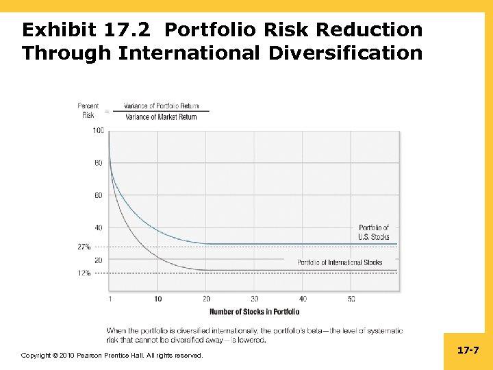 Exhibit 17. 2 Portfolio Risk Reduction Through International Diversification Copyright © 2010 Pearson Prentice