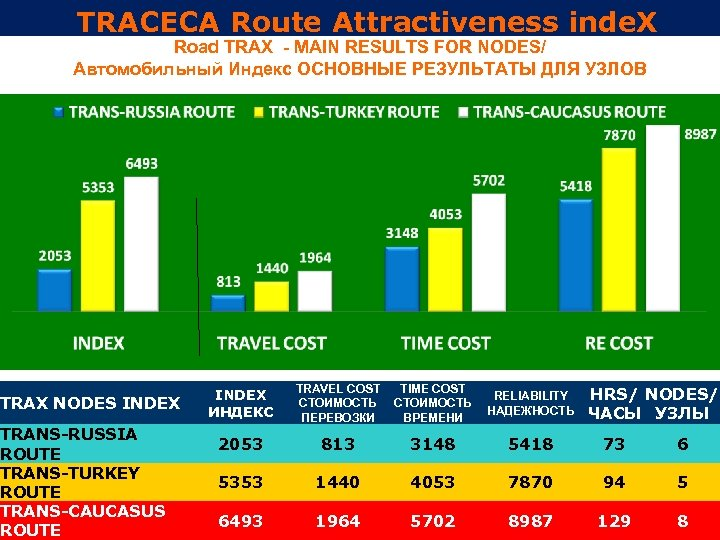 TRACECA Route Attractiveness inde. X Road TRAX - MAIN RESULTS FOR NODES/ Автомобильный Индекс