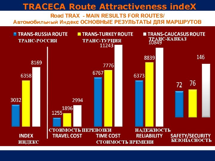 TRACECA Route Attractiveness inde. X Road TRAX - MAIN RESULTS FOR ROUTES/ Автомобильный Индекс