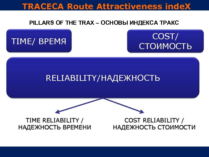 TRACECA Route Attractiveness inde. X PILLARS OF THE TRAX – ОСНОВЫ ИНДЕКСА ТРАКС TIME/