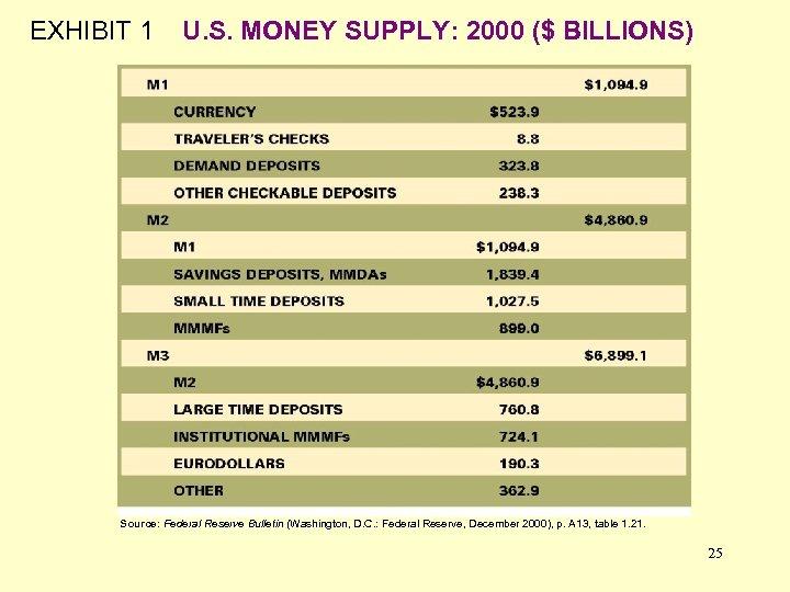 EXHIBIT 1 U. S. MONEY SUPPLY: 2000 ($ BILLIONS) Source: Federal Reserve Bulletin (Washington,