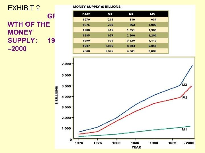 EXHIBIT 2 GRO WTH OF THE MONEY SUPPLY: 1970 – 2000 29