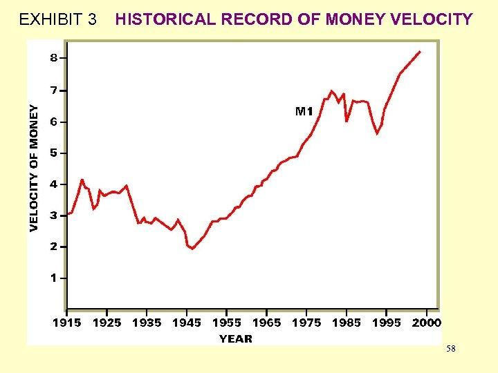 EXHIBIT 3 HISTORICAL RECORD OF MONEY VELOCITY 58