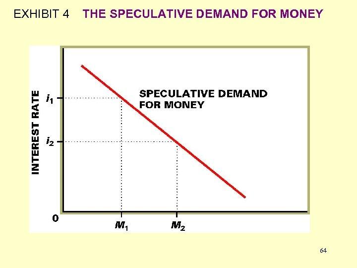 EXHIBIT 4 THE SPECULATIVE DEMAND FOR MONEY 64