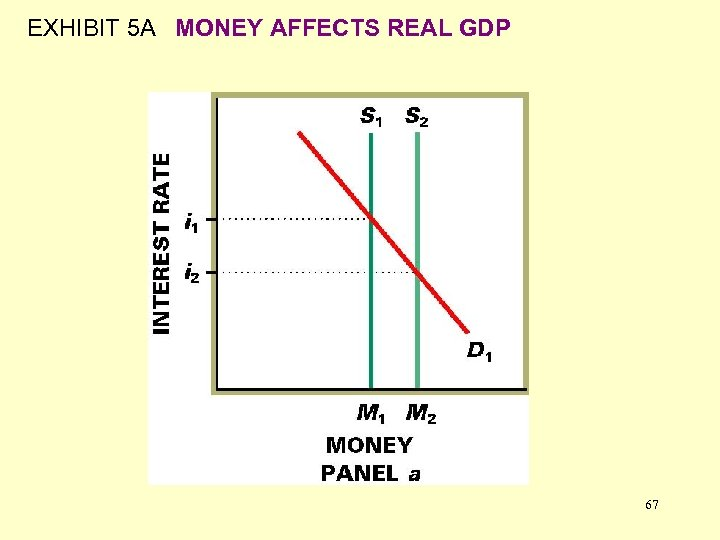 EXHIBIT 5 A MONEY AFFECTS REAL GDP 67