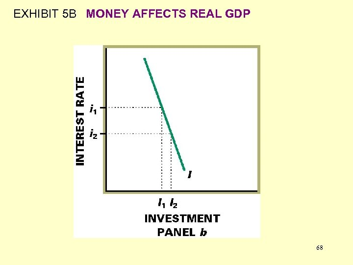 EXHIBIT 5 B MONEY AFFECTS REAL GDP 68